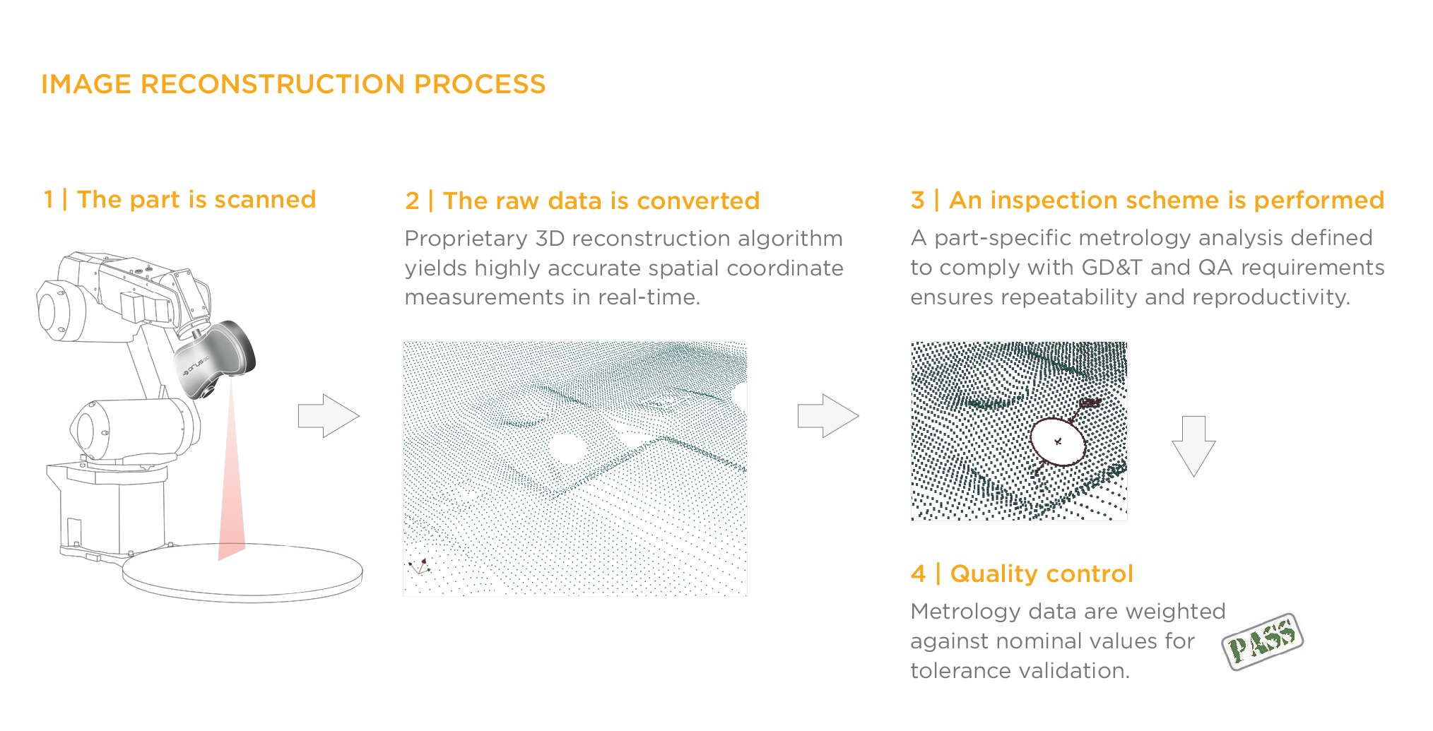 Reconstruction Process_HiRES